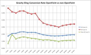 GravitySlingConversionRate_OpenFeintvNonOpenFeint