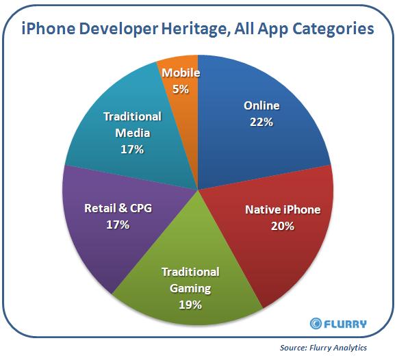 IPhoneDevHeritage_AllApps