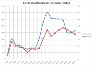 GravitySlingDownloadsvPurchase_global